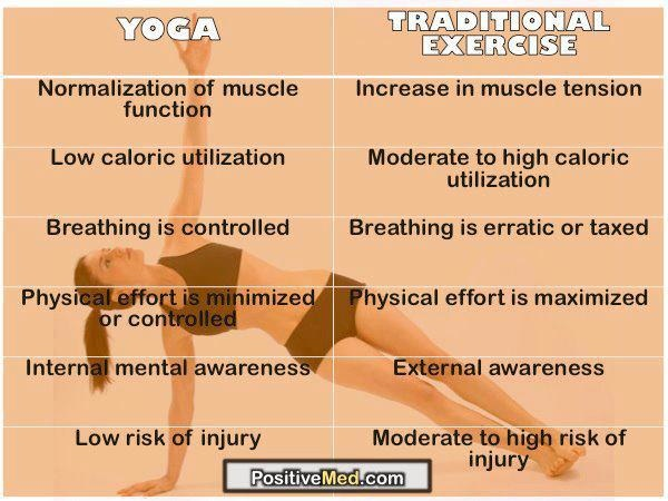 Yoga vs Traditional Exercise Chart