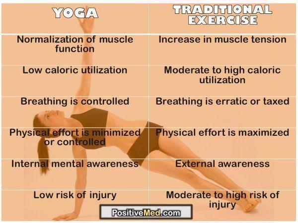 Yoga vs Traditional Exercise Chart